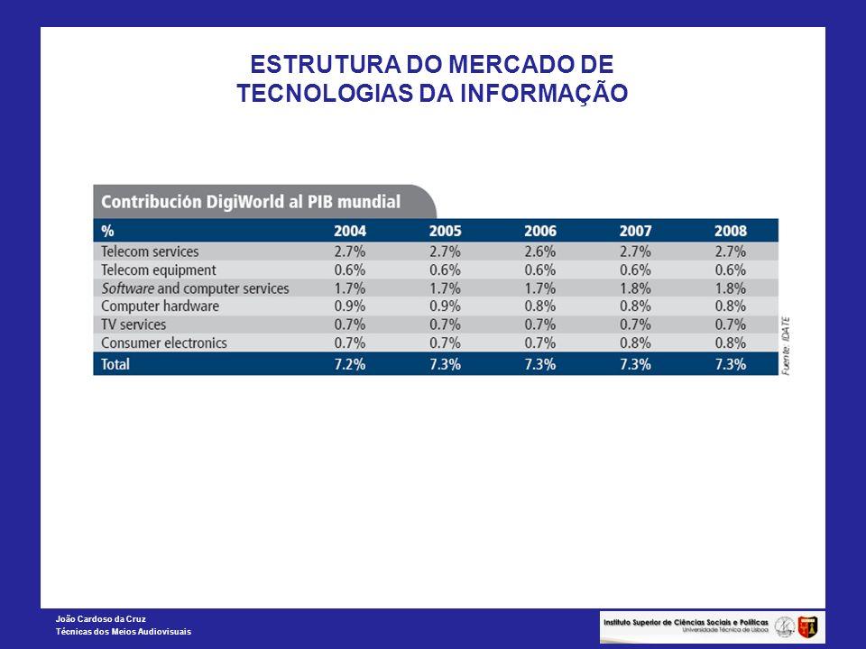 ESTRUTURA DO MERCADO DE TECNOLOGIAS DA INFORMAÇÃO
