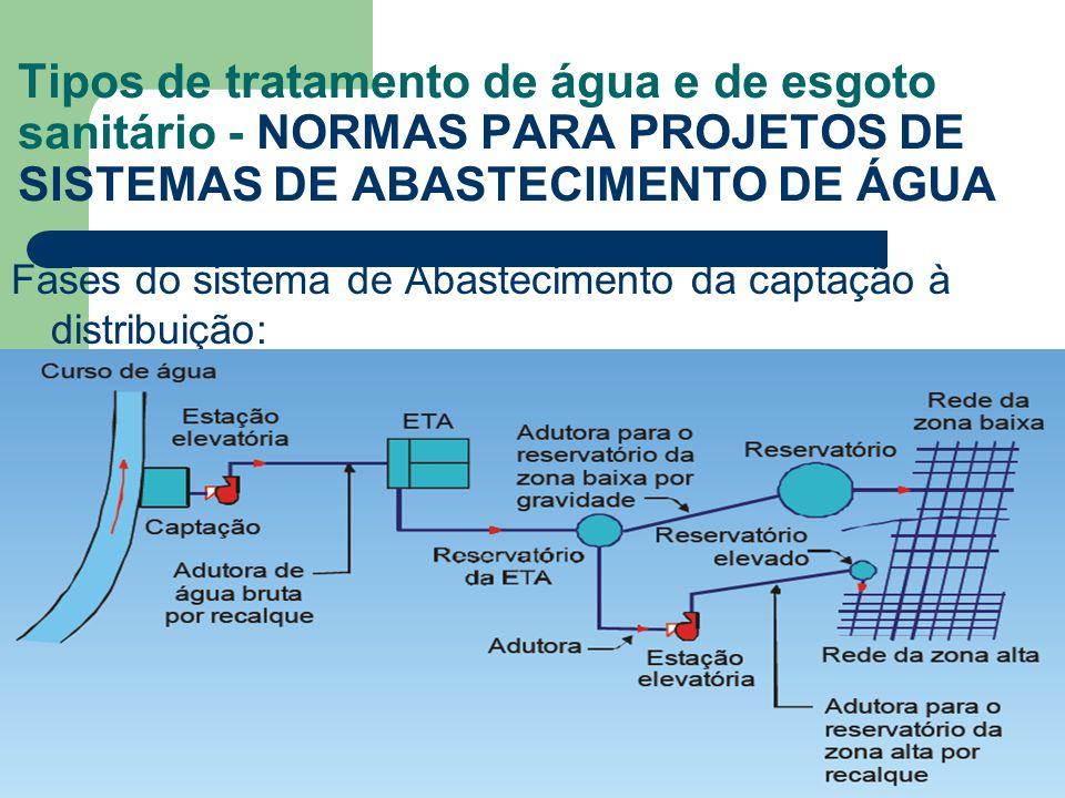 Tipos de tratamento de água e de esgoto sanitário - NORMAS PARA PROJETOS DE SISTEMAS DE ABASTECIMENTO DE ÁGUA