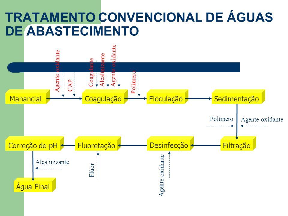 TRATAMENTO CONVENCIONAL DE ÁGUAS DE ABASTECIMENTO