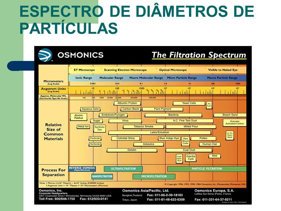 ESPECTRO DE DIÂMETROS DE PARTÍCULAS