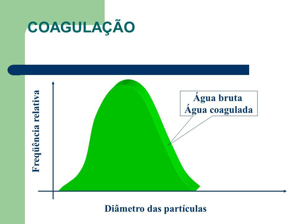 COAGULAÇÃO Água bruta Água coagulada Freqüência relativa