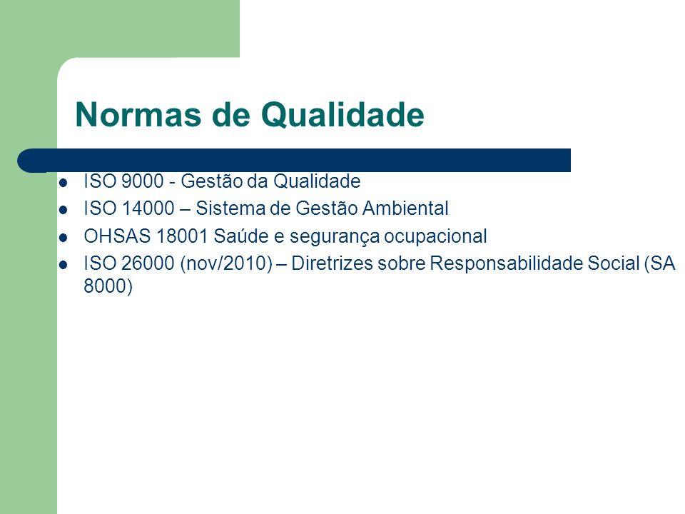 Normas de Qualidade ISO 9000 - Gestão da Qualidade