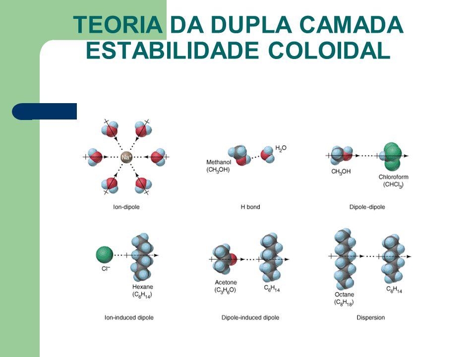 TEORIA DA DUPLA CAMADA ESTABILIDADE COLOIDAL
