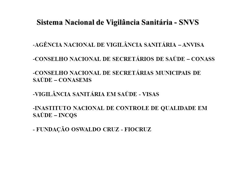 Sistema Nacional de Vigilância Sanitária - SNVS