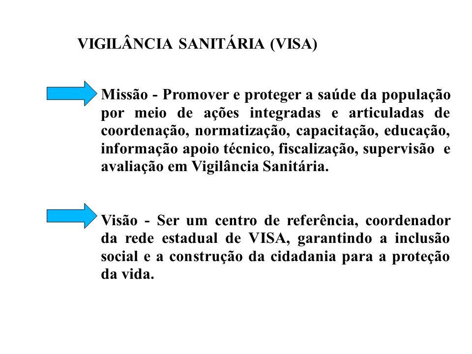 VIGILÂNCIA SANITÁRIA (VISA)