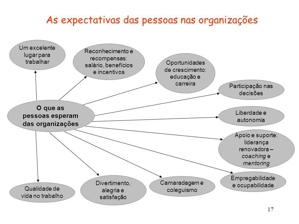O que as pessoas esperam das organizações