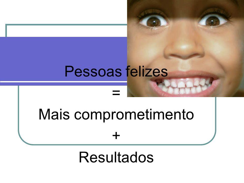 Pessoas felizes = Mais comprometimento + Resultados