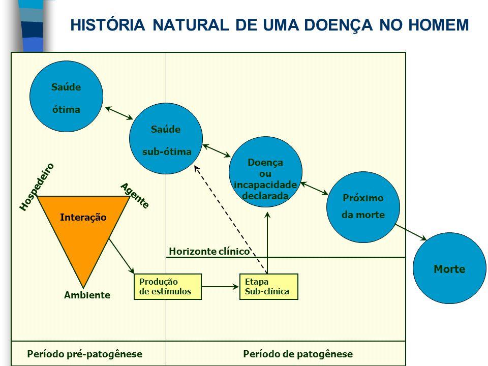 HISTÓRIA NATURAL DE UMA DOENÇA NO HOMEM