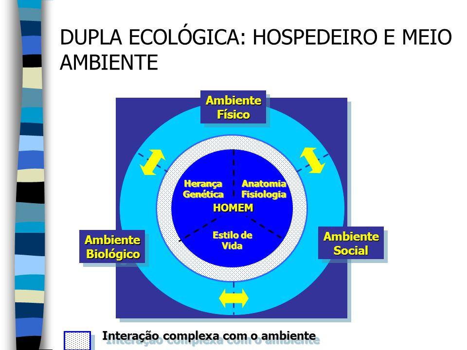 DUPLA ECOLÓGICA: HOSPEDEIRO E MEIO AMBIENTE