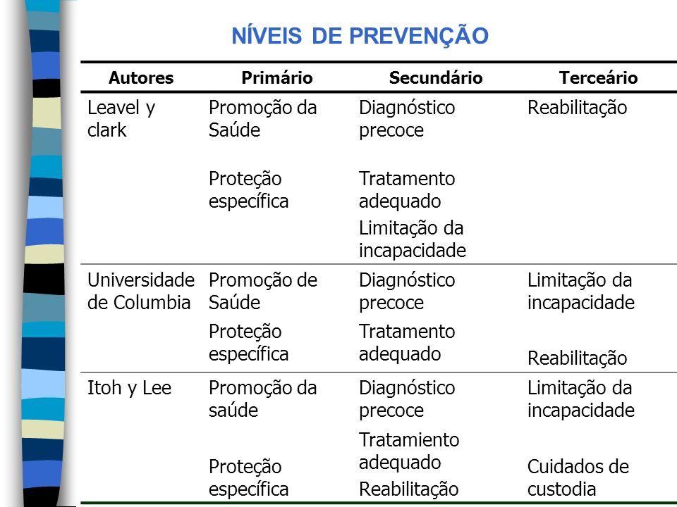 NÍVEIS DE PREVENÇÃO Leavel y clark Promoção da Saúde