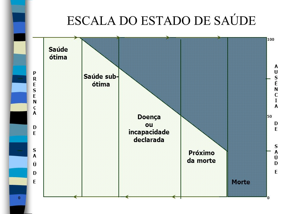 ESCALA DO ESTADO DE SAÚDE