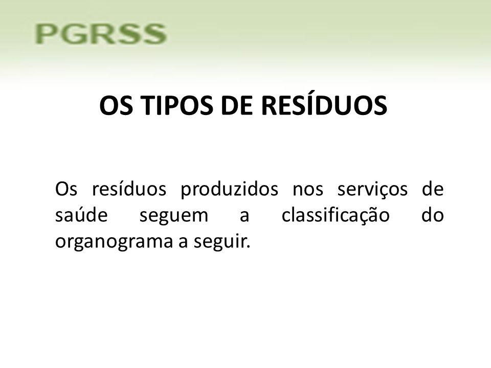 OS TIPOS DE RESÍDUOS Os resíduos produzidos nos serviços de saúde seguem a classificação do organograma a seguir.