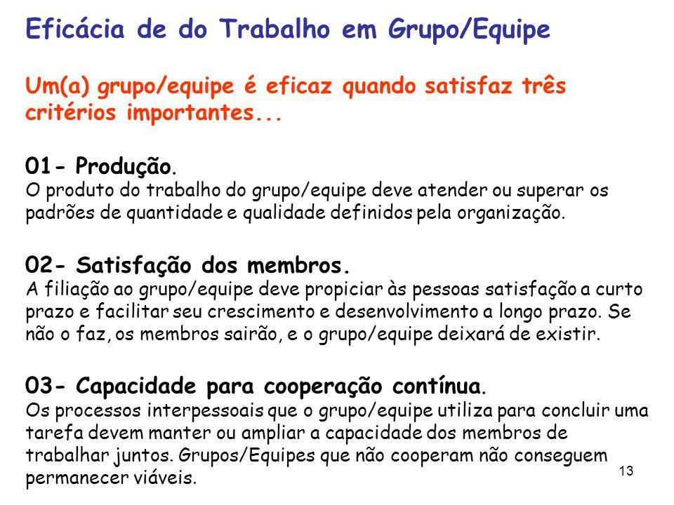Eficácia de do Trabalho em Grupo/Equipe