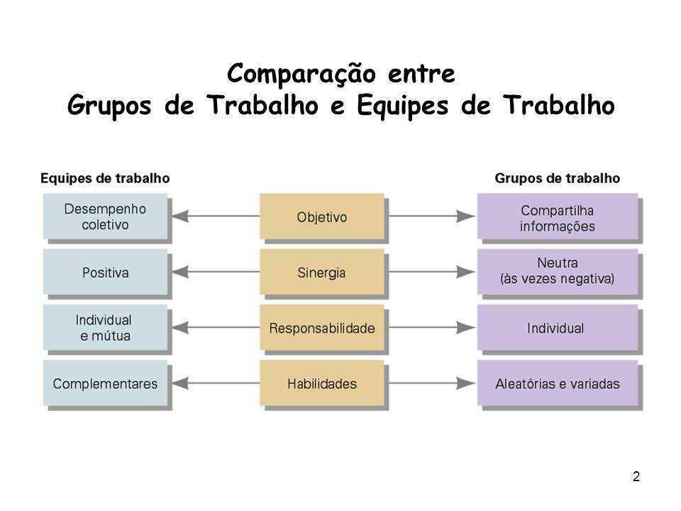 Comparação entre Grupos de Trabalho e Equipes de Trabalho