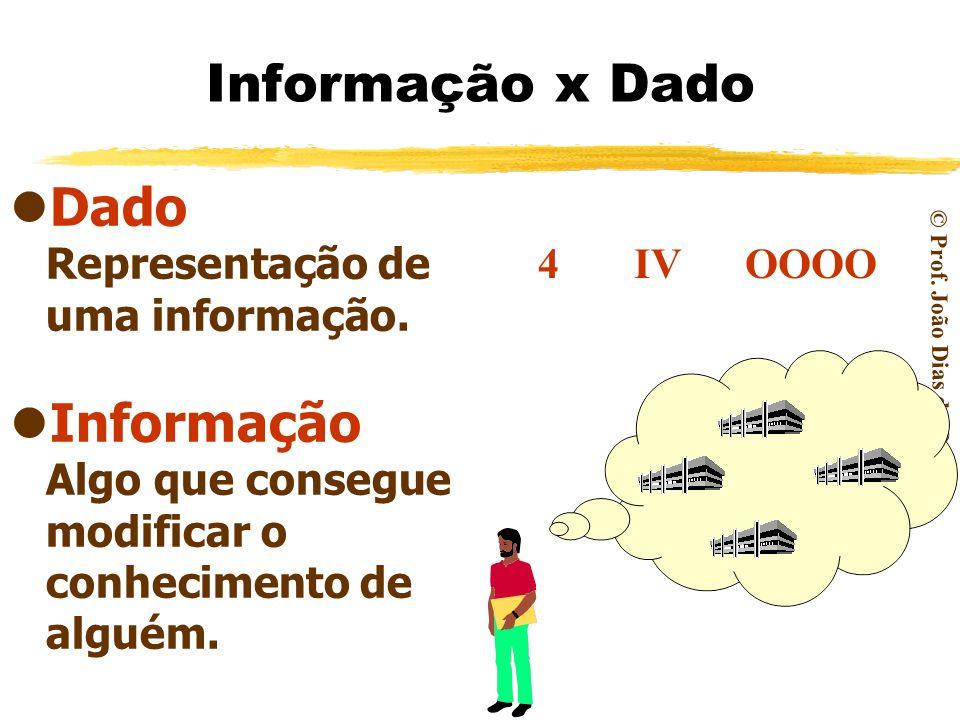 Dado Representação de uma informação.