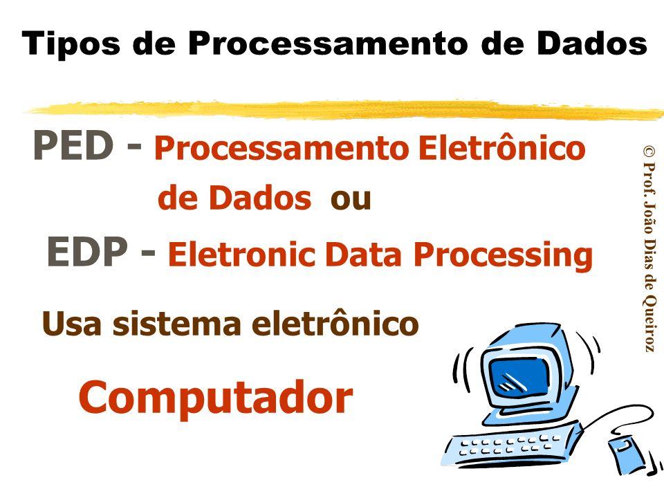 Tipos de Processamento de Dados