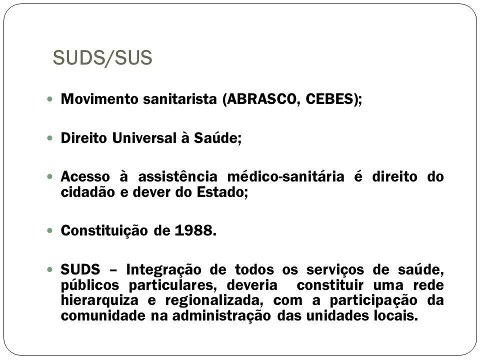 SUDS/SUS Movimento sanitarista (ABRASCO, CEBES);
