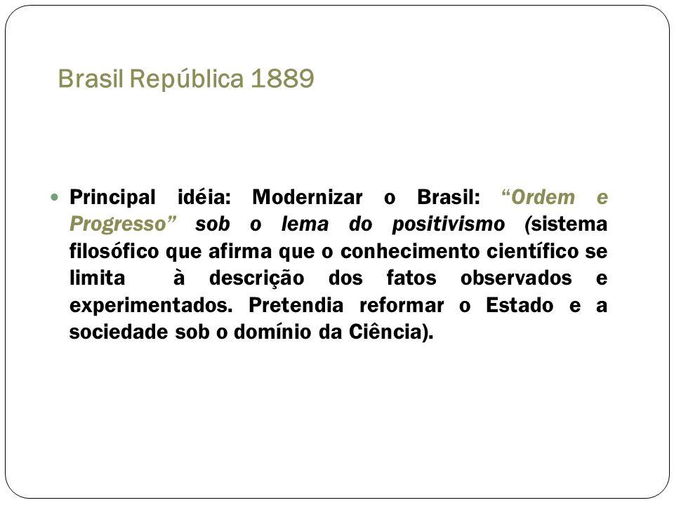 Brasil República 1889