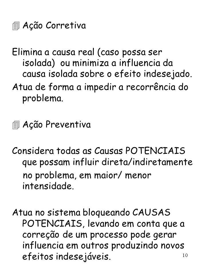 Ação Corretiva Elimina a causa real (caso possa ser isolada) ou minimiza a influencia da causa isolada sobre o efeito indesejado.