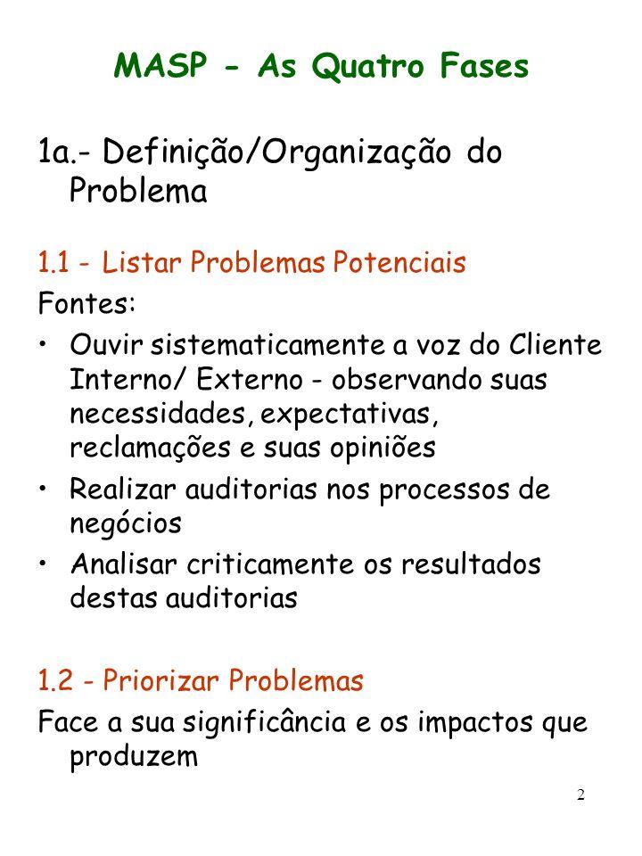 1a.- Definição/Organização do Problema