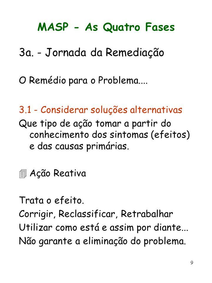 3a. - Jornada da Remediação