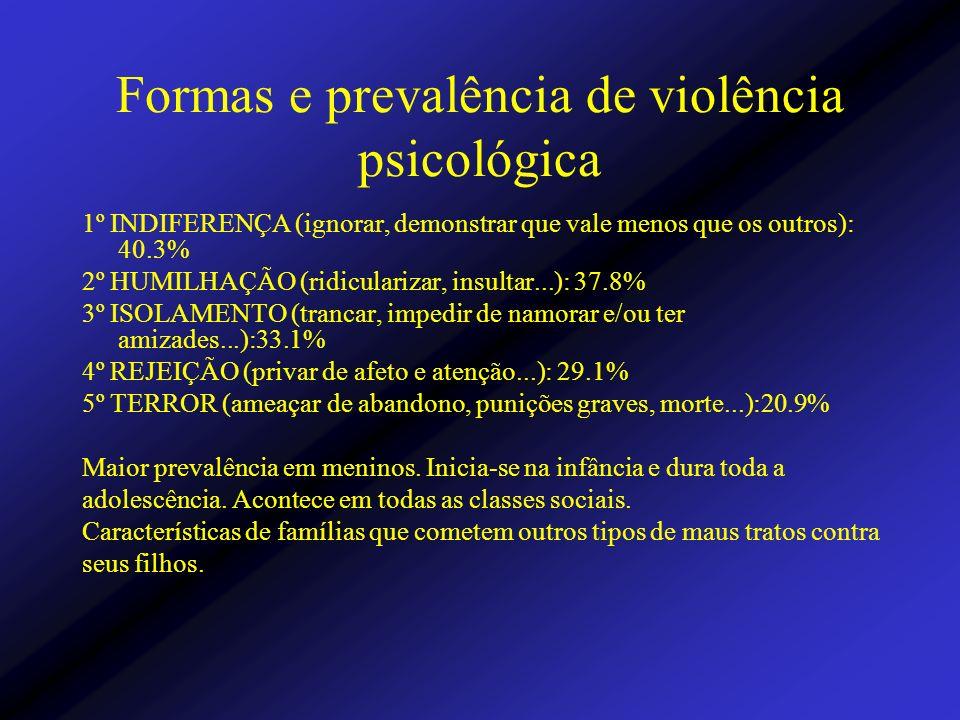 Formas e prevalência de violência psicológica
