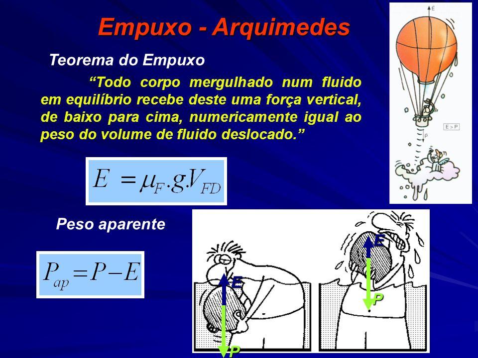 Empuxo - Arquimedes Teorema do Empuxo Peso aparente E P