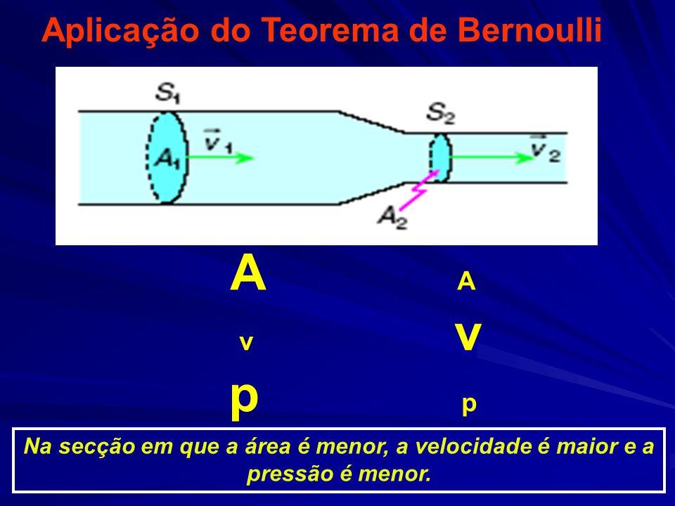 A A p p Aplicação do Teorema de Bernoulli v v