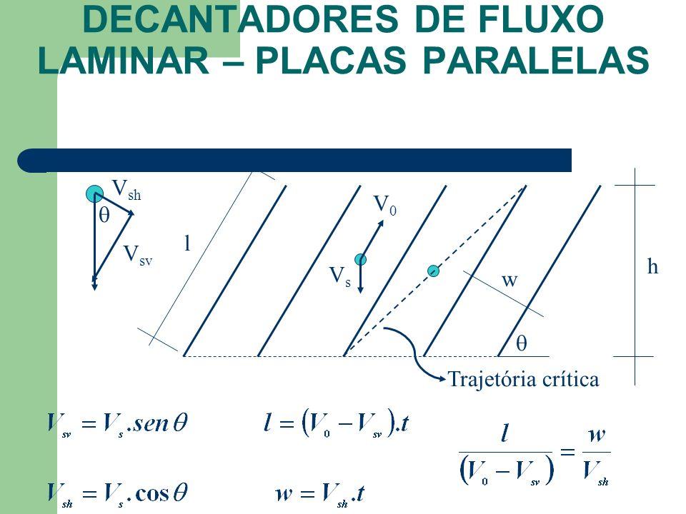 DECANTADORES DE FLUXO LAMINAR – PLACAS PARALELAS