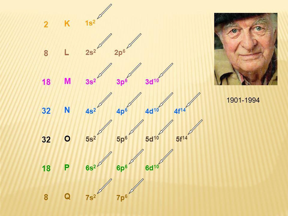 28. 18. 32. K. L. M. N. O. P. Q. 1s2. 2s2 2p6. 3s2 3p6 3d10. 1901-1994. 4s2 4p6 4d10 4f14. 5s2 5p6 5d10 5f14.