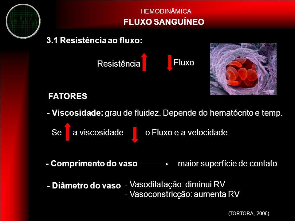 Viscosidade: grau de fluidez. Depende do hematócrito e temp.