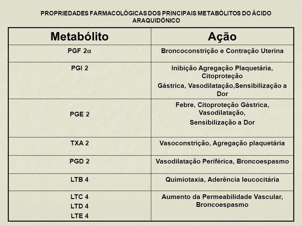 Metabólito Ação PGF 2 Broncoconstrição e Contração Uterina PGI 2