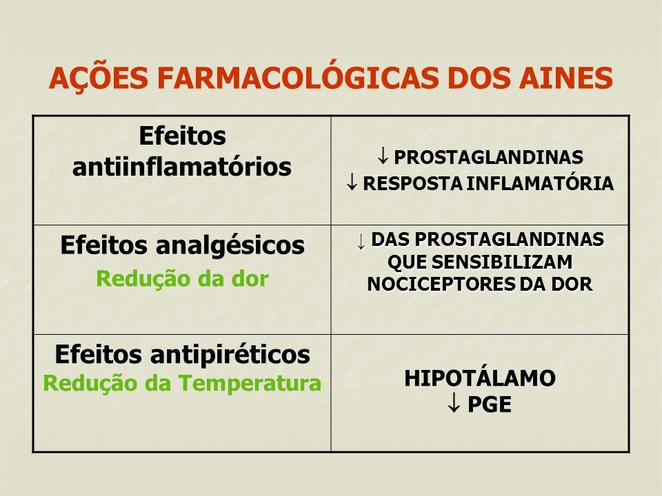 AÇÕES FARMACOLÓGICAS DOS AINES