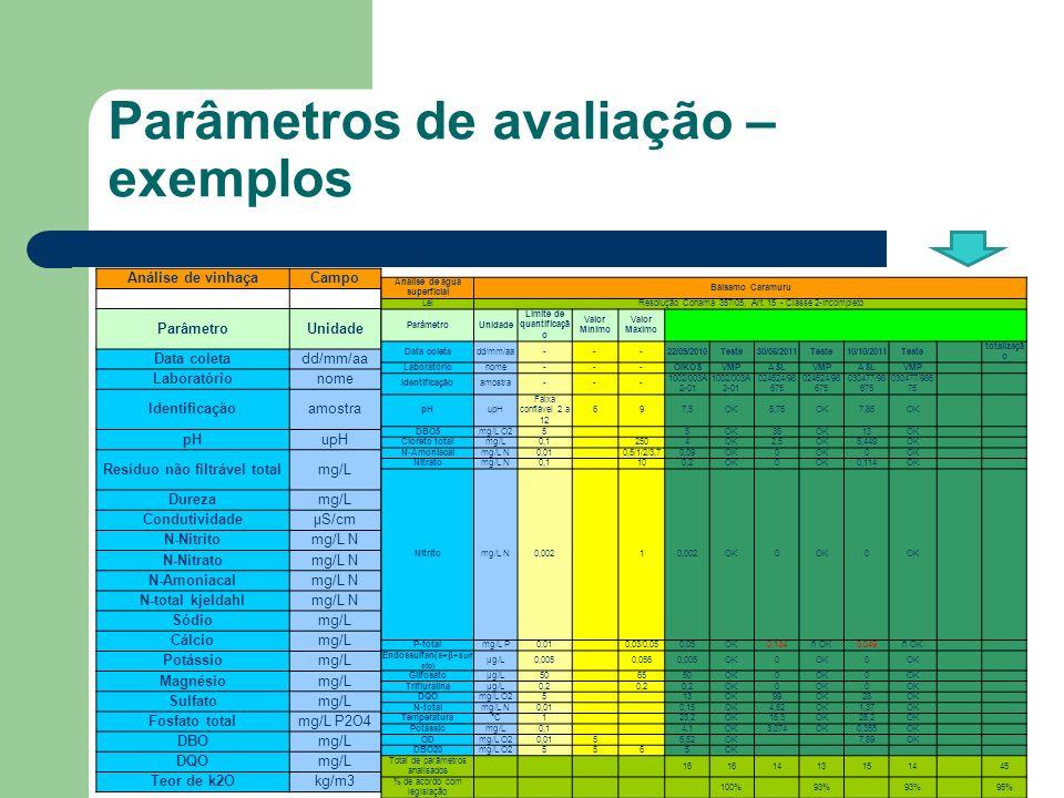 Parâmetros de avaliação – exemplos