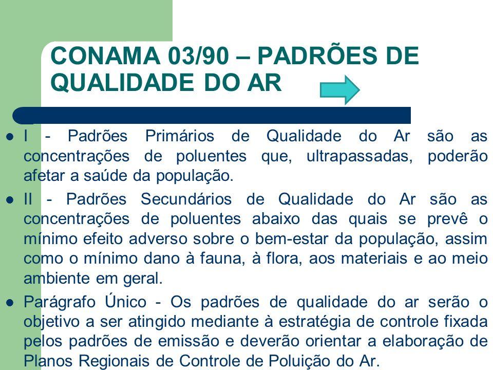 CONAMA 03/90 – PADRÕES DE QUALIDADE DO AR