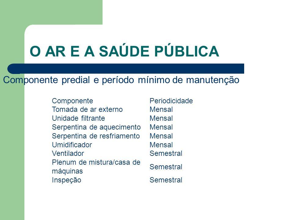 O AR E A SAÚDE PÚBLICA Componente predial e período mínimo de manutenção. Componente. Periodicidade.