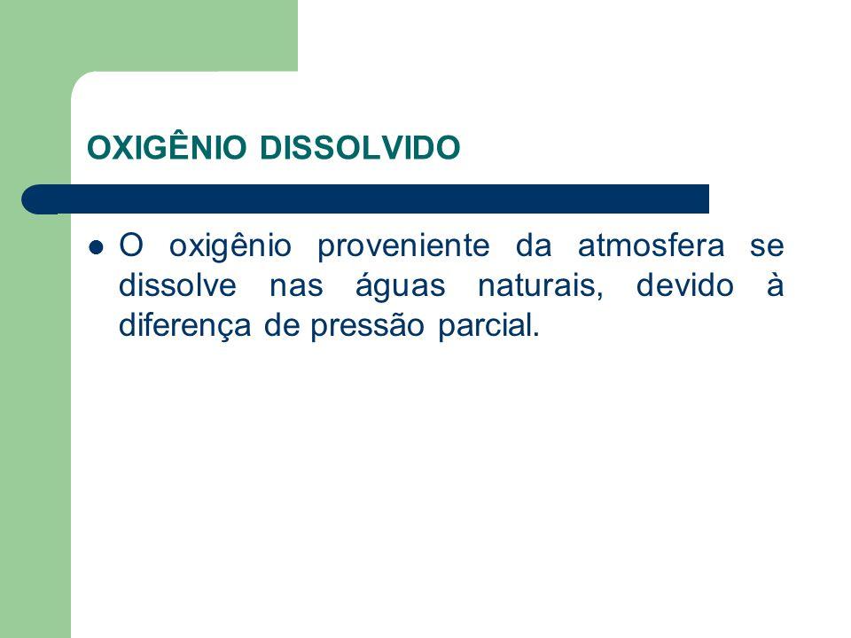 OXIGÊNIO DISSOLVIDO O oxigênio proveniente da atmosfera se dissolve nas águas naturais, devido à diferença de pressão parcial.