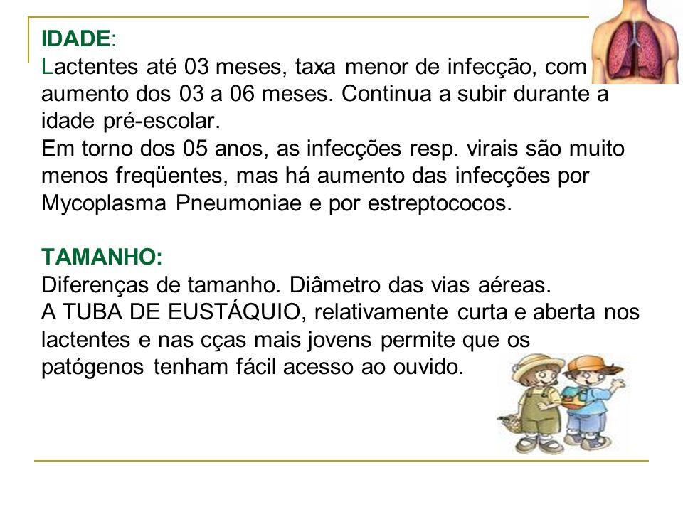 IDADE: Lactentes até 03 meses, taxa menor de infecção, com aumento dos 03 a 06 meses.