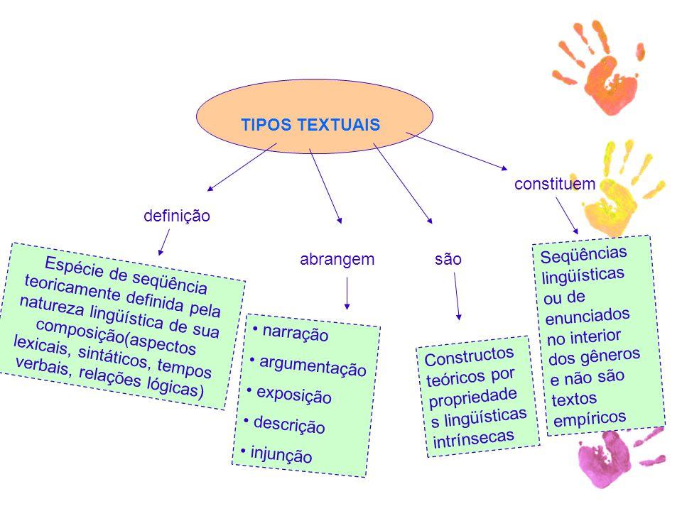 TIPOS TEXTUAIS constituem. definição. Seqüências lingüísticas ou de enunciados no interior dos gêneros e não são textos empíricos.