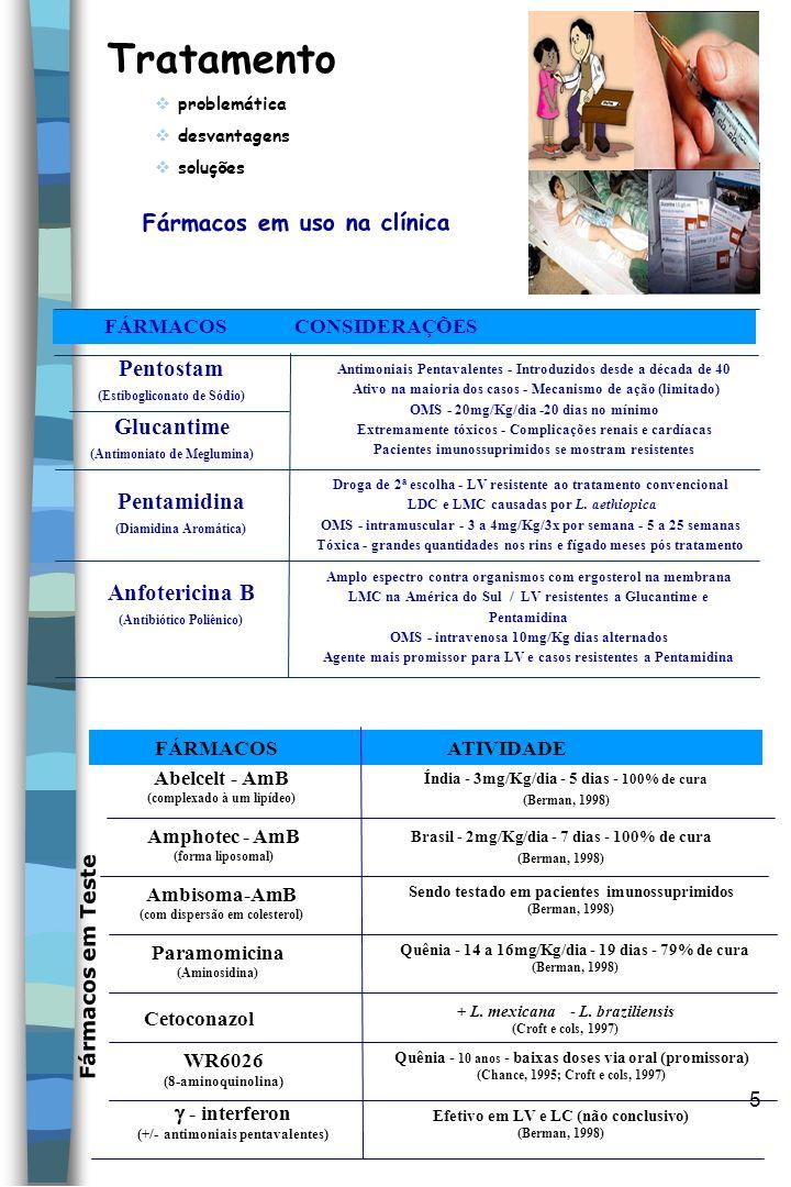 Fármacos em uso na clínica