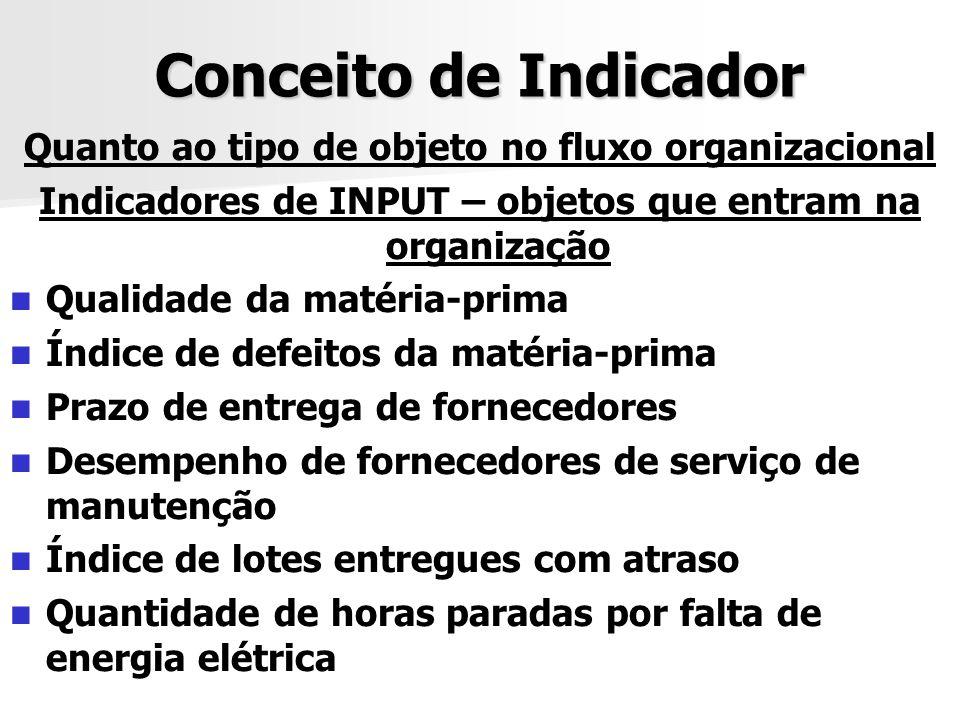 Conceito de Indicador Quanto ao tipo de objeto no fluxo organizacional