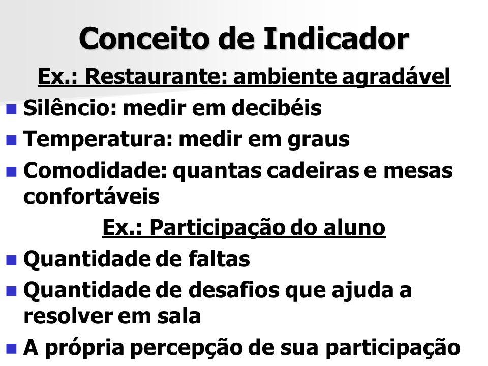 Ex.: Restaurante: ambiente agradável Ex.: Participação do aluno