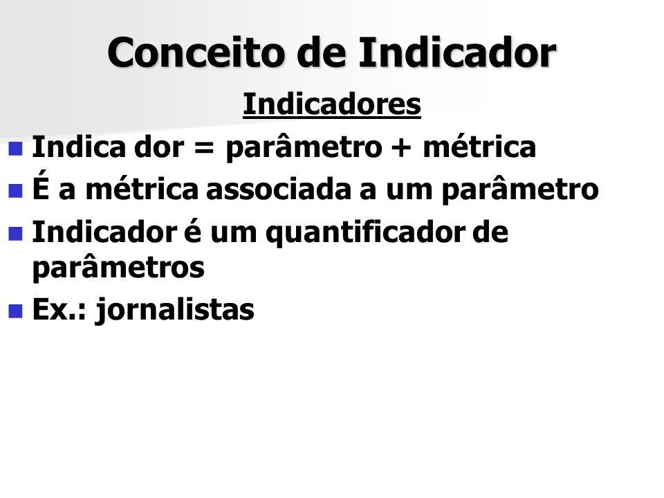 Conceito de Indicador Indicadores Indica dor = parâmetro + métrica