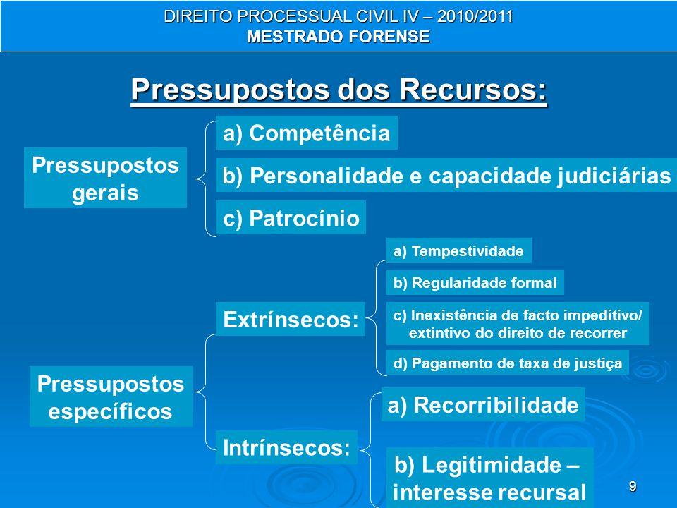 Pressupostos dos Recursos: