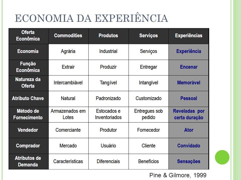 ECONOMIA DA EXPERIÊNCIA