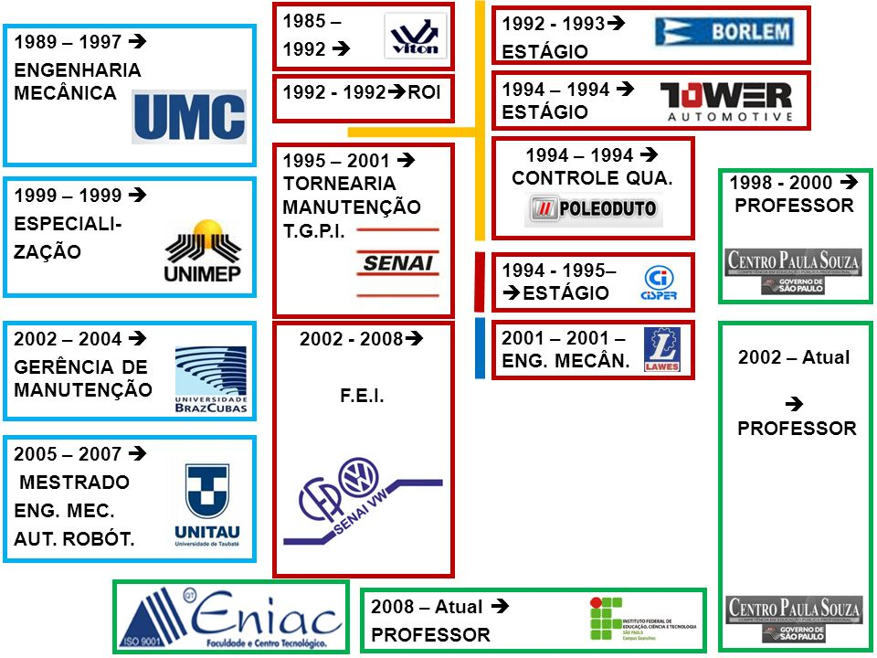 GERÊNCIA DE MANUTENÇÃO 2002 - 2008 F.E.I. 2001 – 2001 – ENG. MECÂN.