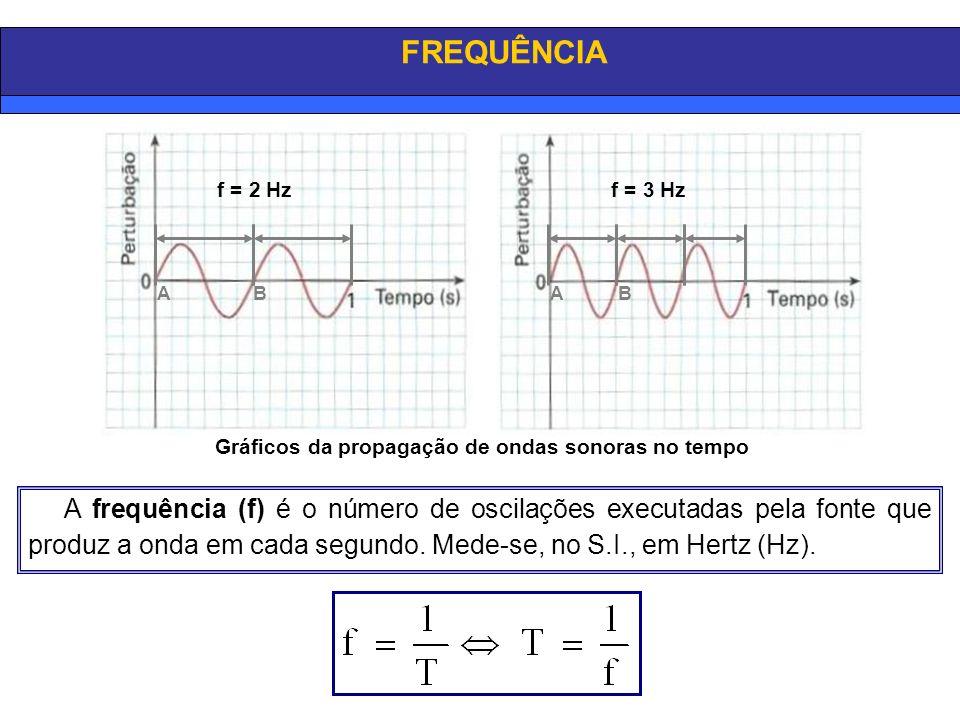 FREQUÊNCIA f = 2 Hz. f = 3 Hz. A. B. A. B. Gráficos da propagação de ondas sonoras no tempo.