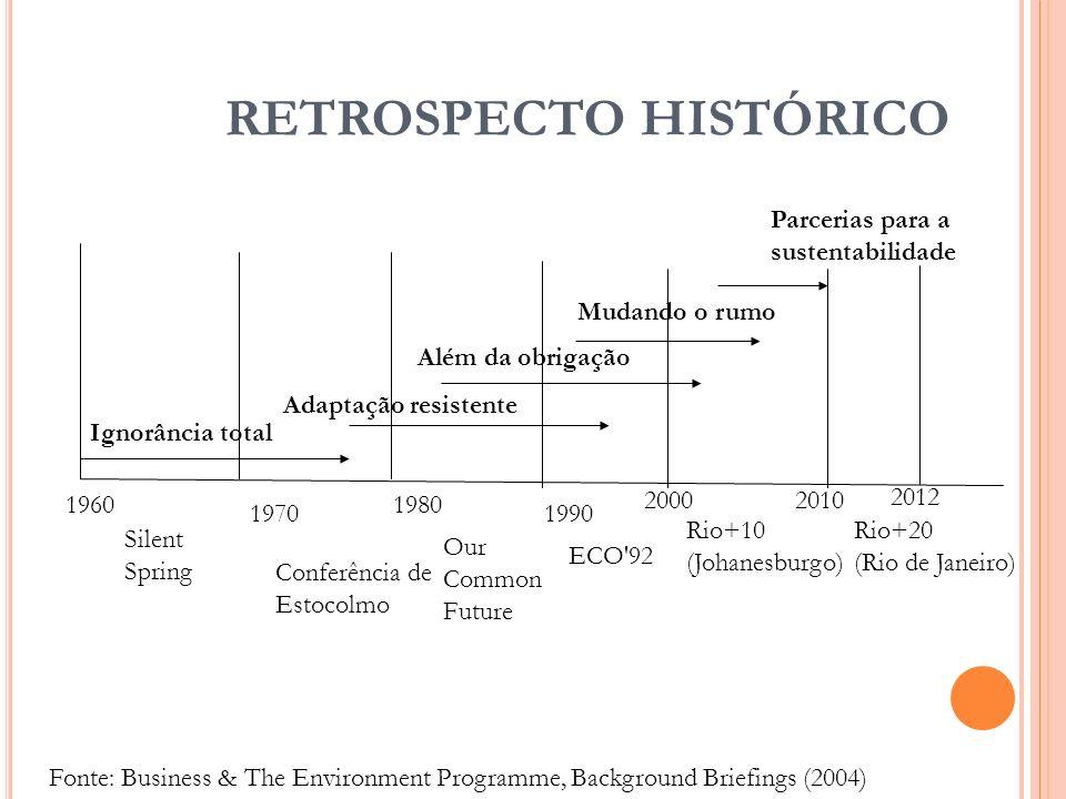 RETROSPECTO HISTÓRICO