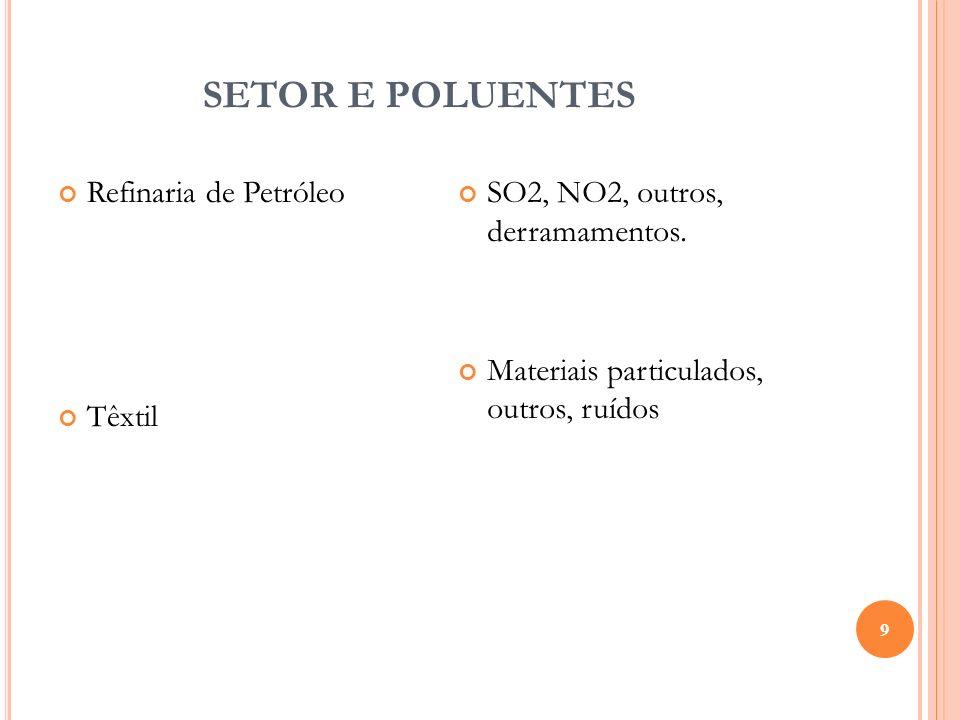 SETOR E POLUENTES Refinaria de Petróleo Têxtil
