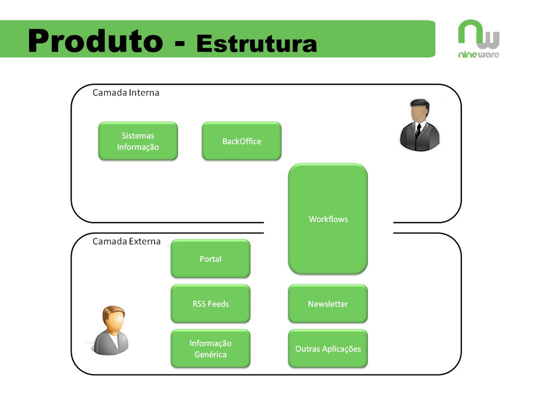 Produto - Estrutura explicar a divisão entre camadas com referência às funcionalidades específicas